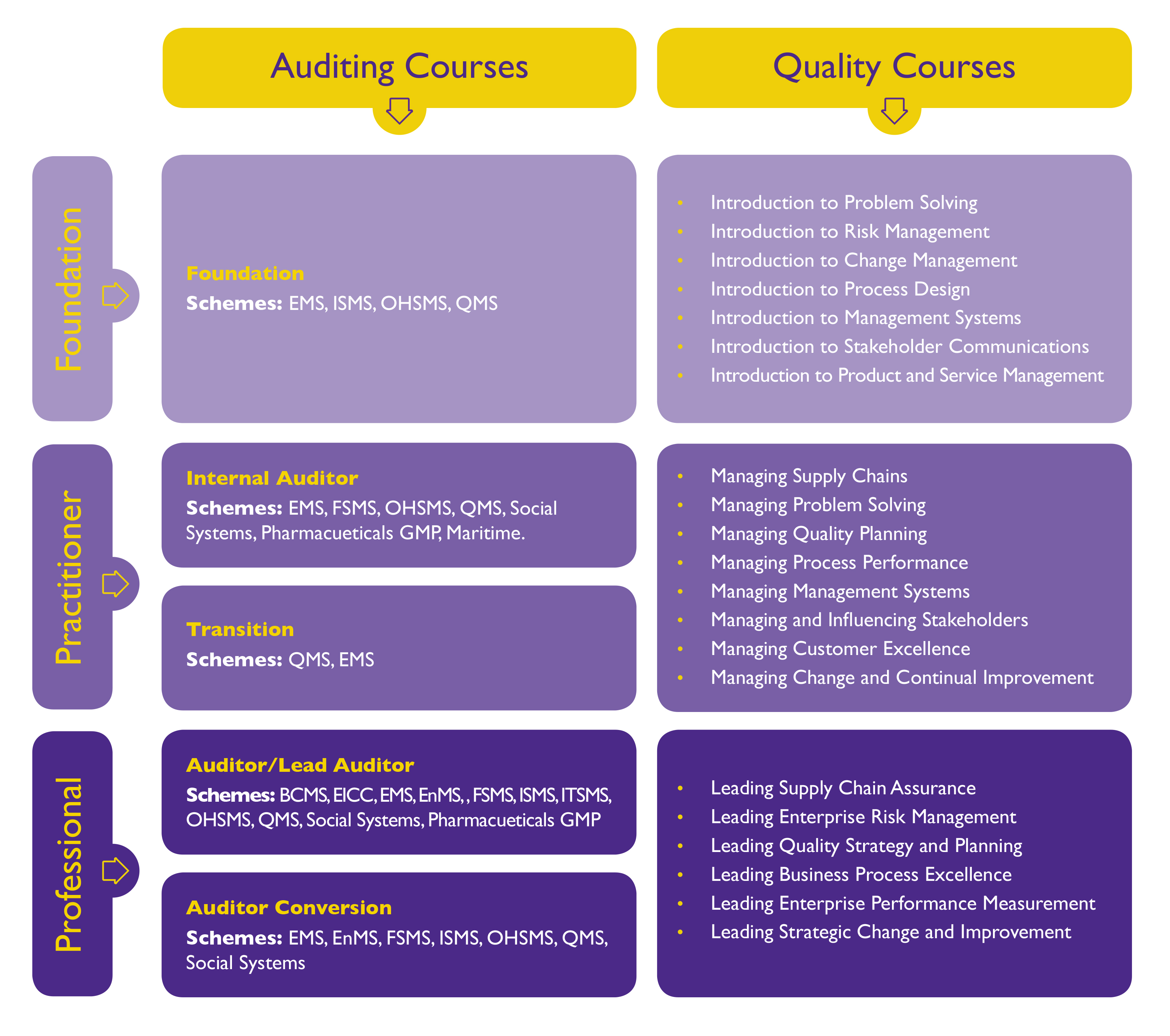 Find a course near you | CQI | IRCA